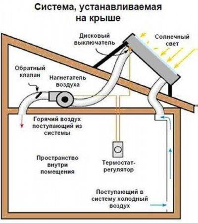 Солнечный воздушный коллектор для теплицы