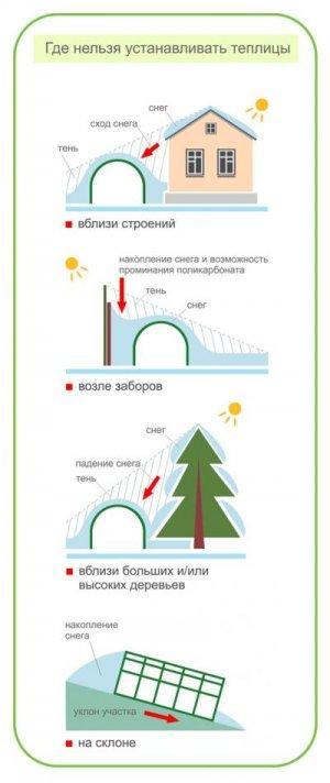 Как правильно расположить теплицу по сторонам света